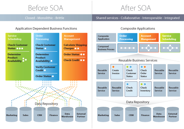 Service oriented architecture soa tridens for Architecture si